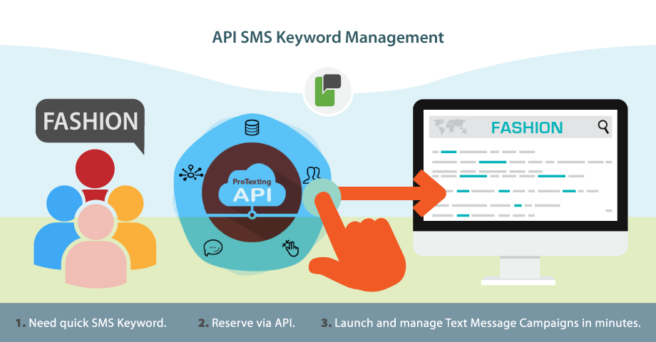 Text Message Keyword Management