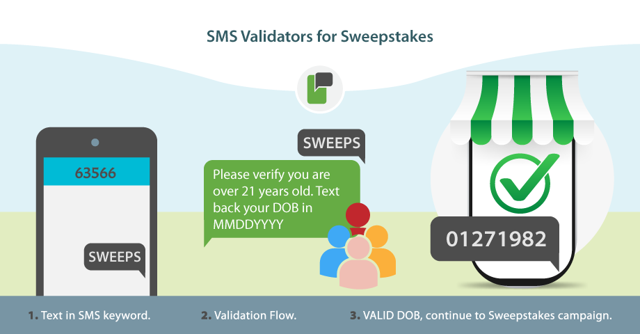 SMS Validators for Sweepstakes