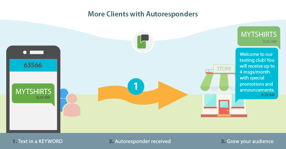SMS Auto-Responders