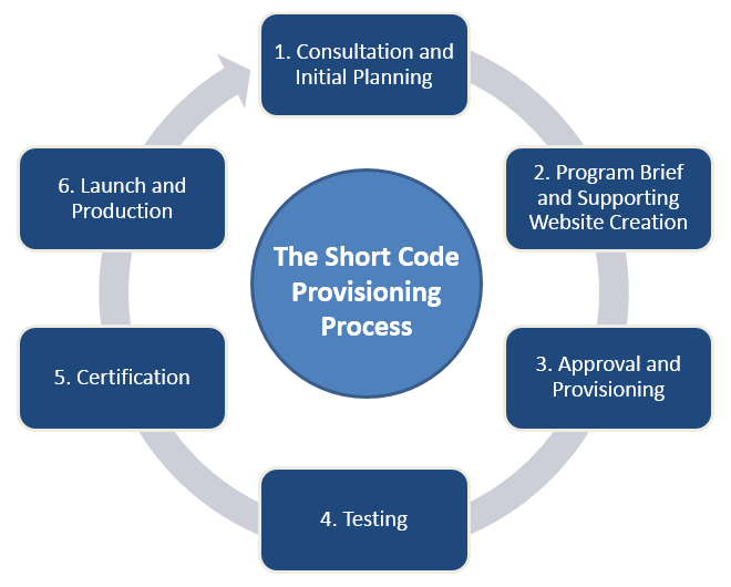 short_code_provisioning_and_certification
