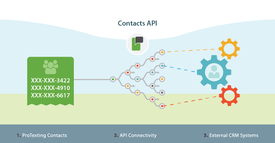 Contacts API integration by ProTexting