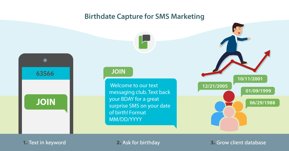 SMS        Marketing,        Text        Messaging