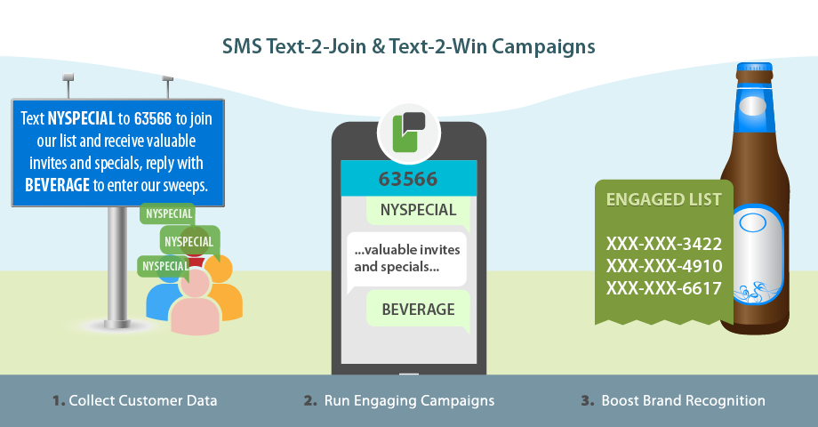 Beverage Companies - SMS Messaging Campaigns