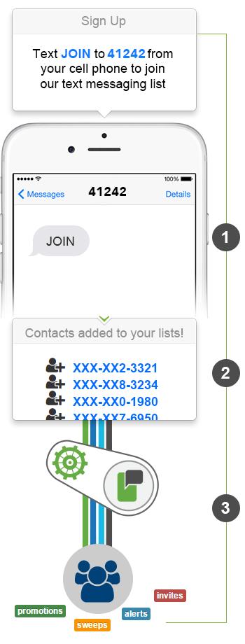 SMS-Keyword-Sign-Up-Widget
